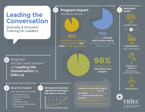 Leading the Conversation-Infographic
