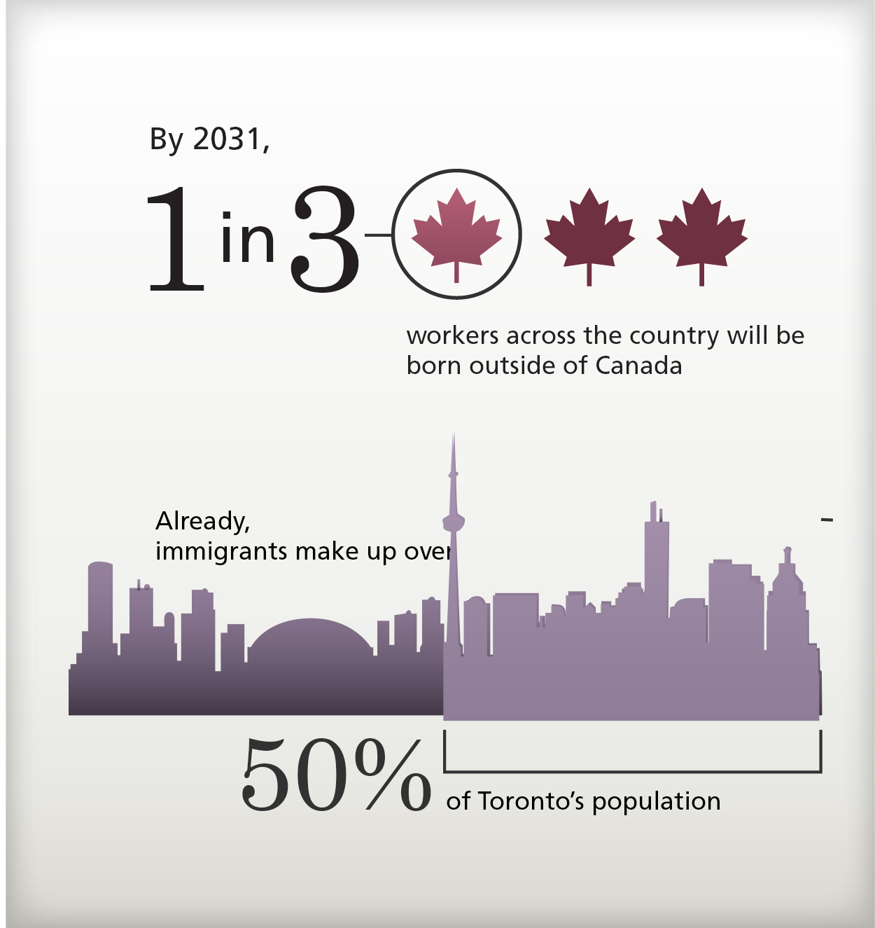 Immigrant Employment: Facts and Figures | TRIEC