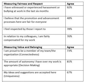 "A chart depicting the percentage of employees that agree with various statements, such as, ""I feel respected by those I report to"""